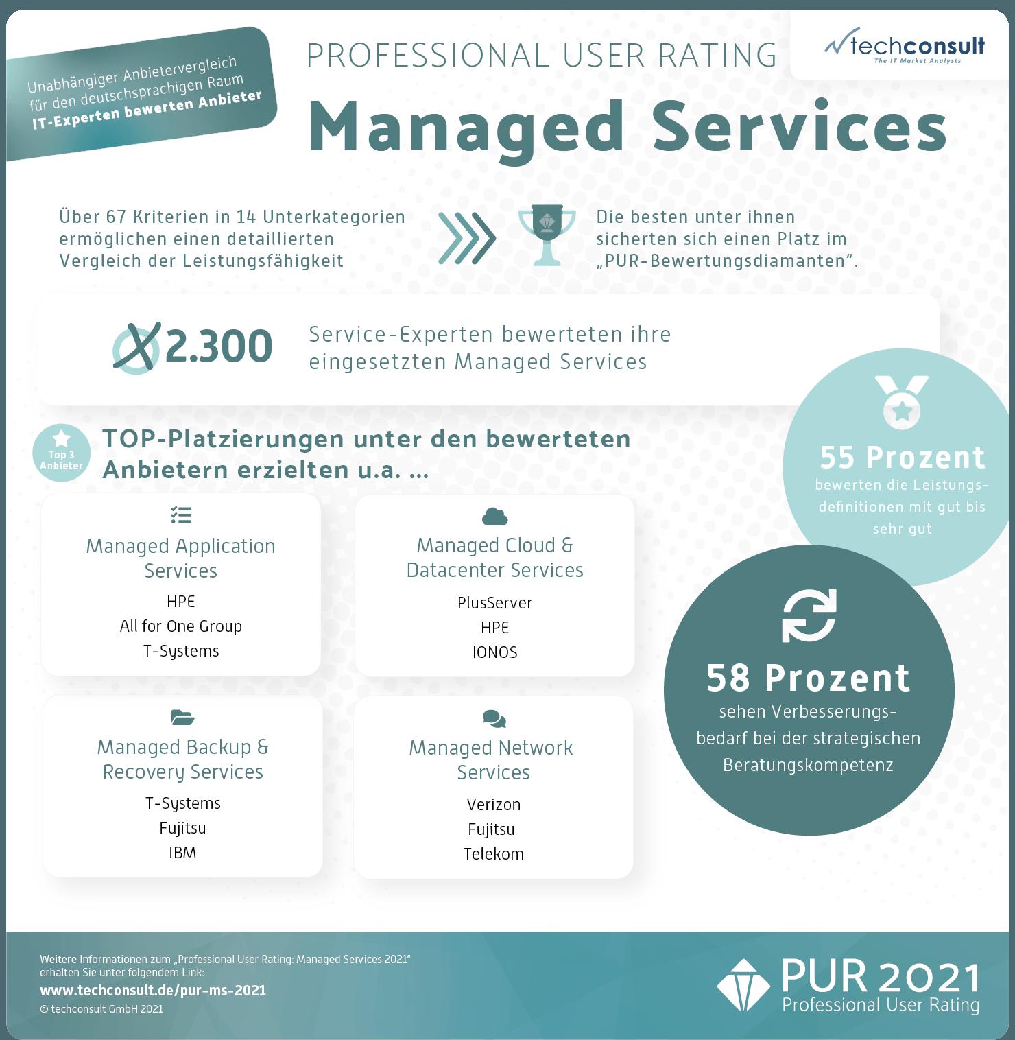 Mit-Managed-Services-sicher-durch-die-Corona-Krise