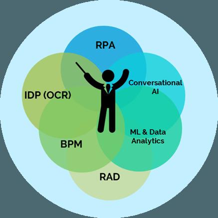 Integrierte-Plattformen-zur-Intelligenten-Automatisierung