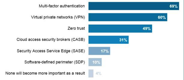 SASE-VPN-Zero-Trust-und-Netzwerksicherheit