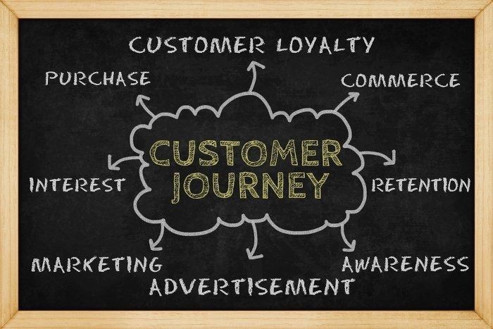 Customer Journey 593275235 700