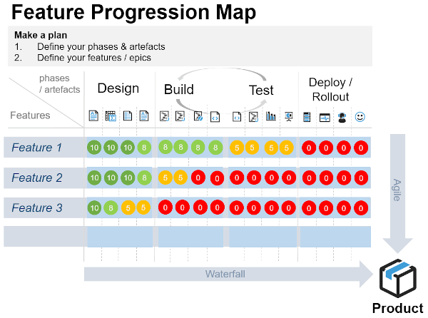 Progression Map