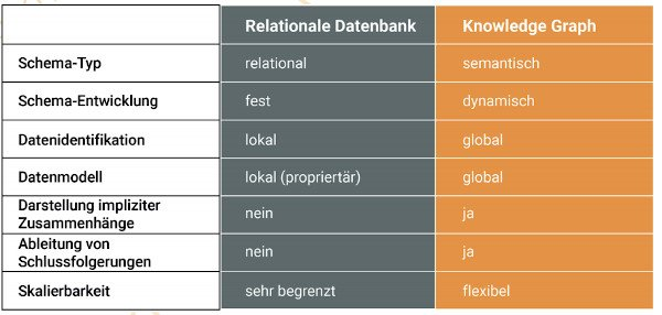 Knowledge Graph Datenbank 600