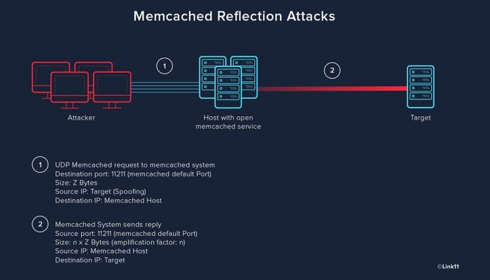 Memcached Reflection