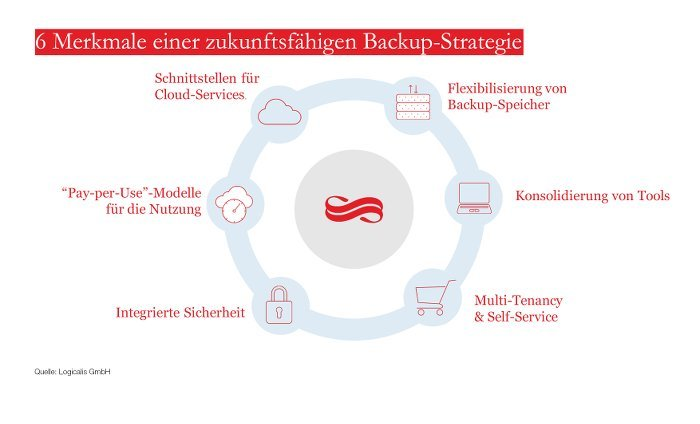 Backup Strategie