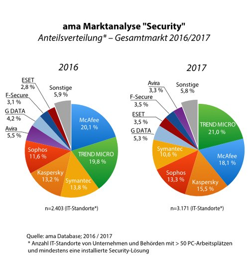 "ama Marktanalyse ""Security"""