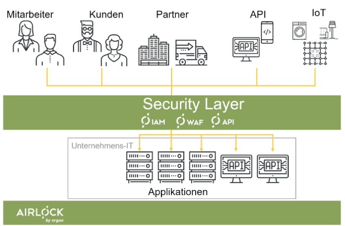Aitlock Security Layer