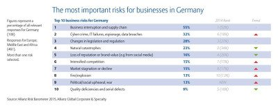 The most important risks for businesses in Germany