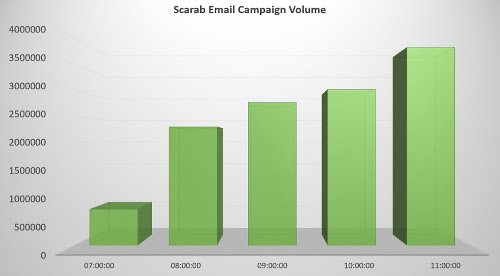 Scarab/Necurs emails intercepted per hour