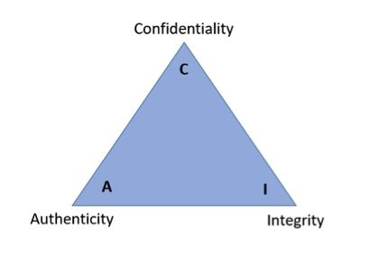 Confidentiality, Integrity, and Authenticity