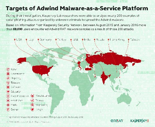 Kaspersky Map of Adwind