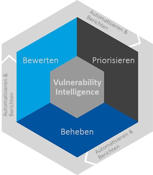Software Vulnerability Management: Hackern zwei Schritte voraus
