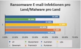 Ransomeware E-Mail-Infektionen pro Land