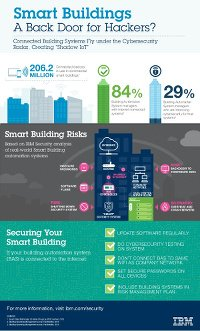 Smart Buildings: A Back Door for Hackers