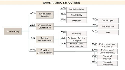 ASCAMSO SaaS-Rating-Structure