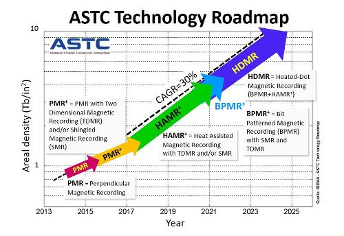 ASTC-Technology-Roadmap