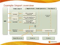 Example Import Overview