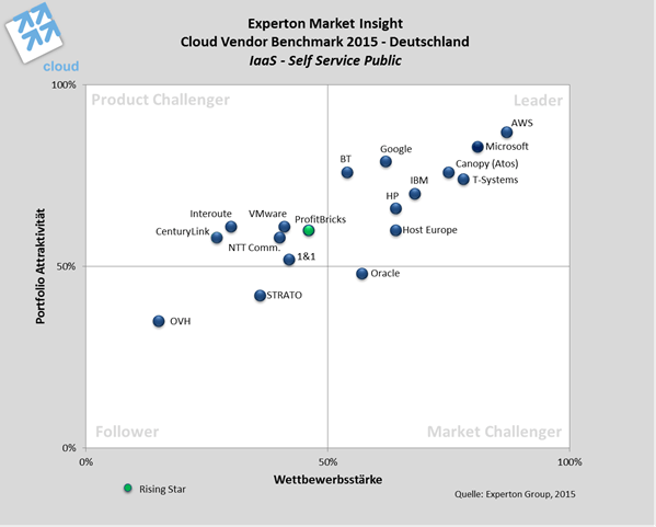 Cloud Vendor Benchmark 2015 – IaaS Self Service Public Cloud