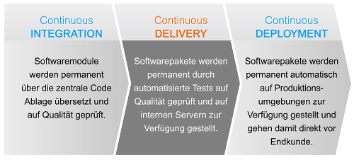 Abgrenzung der Begriffe Continuous Integration, Delivery & Deployment.