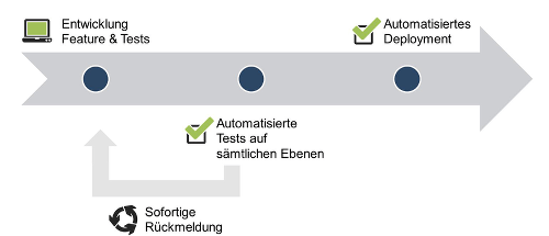 Softwareentwicklungsprozess mit Continuous Integration & Delivery.