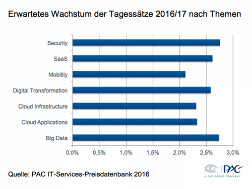 IT-Services-Preisdatenbank 2016