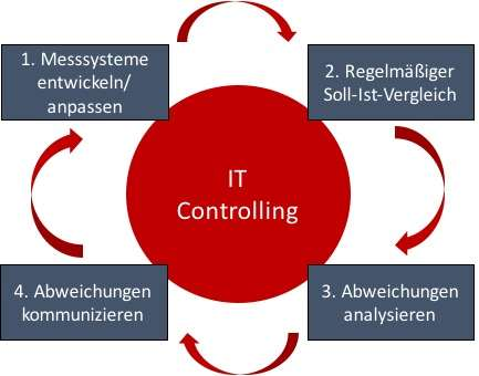IT-Controlling als Motivationsfaktor