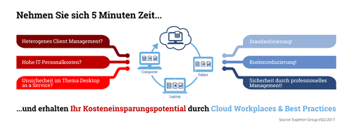 Kostencheck Cloud Workplace