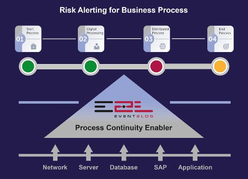 Risk Alerting for Business Process