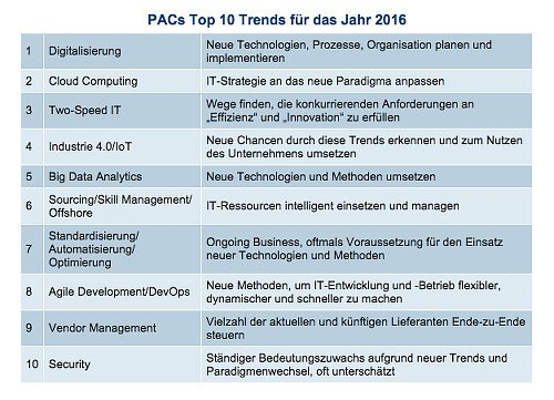 PAC Top 10 Trends 2016