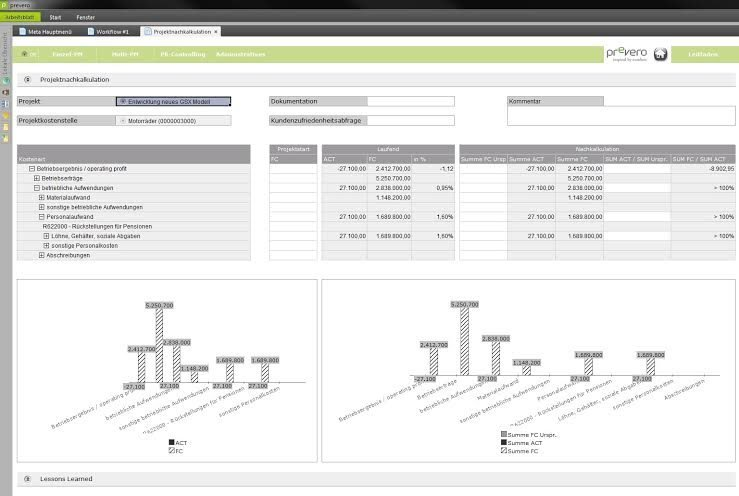 Projektcontrolling in der Praxis - it-daily.net