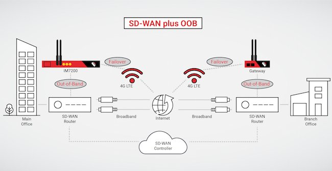 SD-WAN plus Out-of-Band-Management