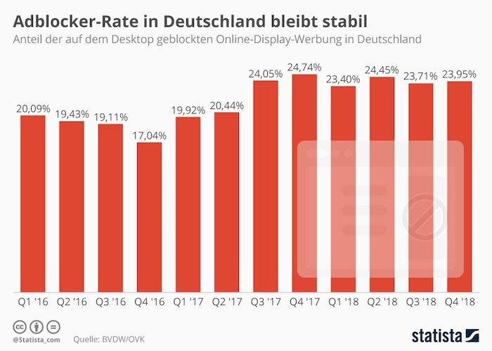 Adblocker-Rate in Deutschland bleibt stabil