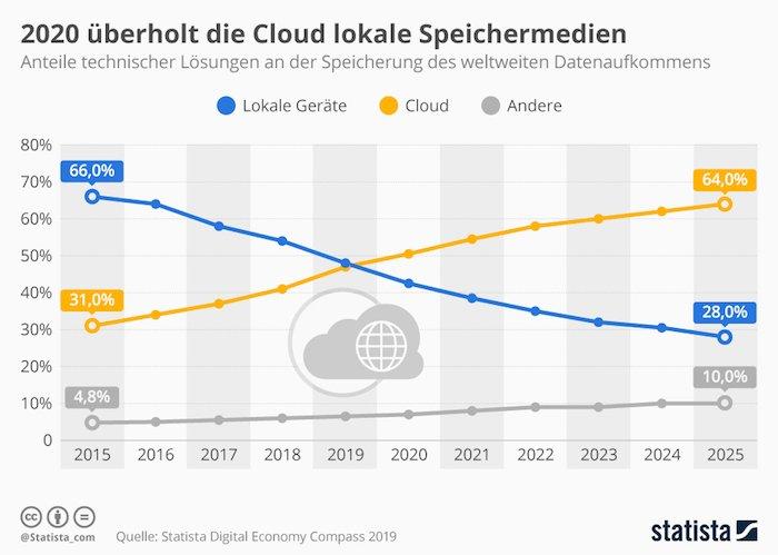 2020 überholt die Cloud lokale Speichermedien