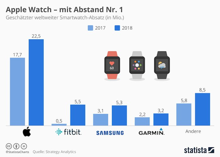 Apple Watch - mit Abstand Nr. 1