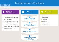 Transformations-Roadmap