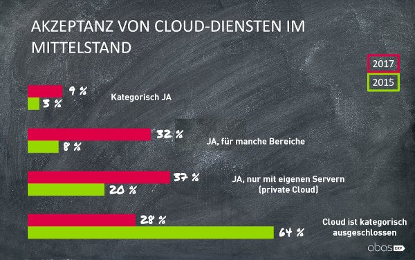 Abas Cloud ERP Studie