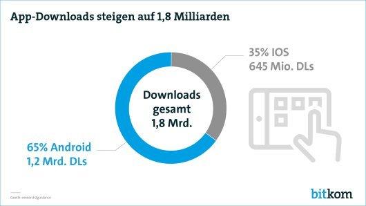 Deutscher App-Markt jetzt 1,5 Mrd. Euro schwer