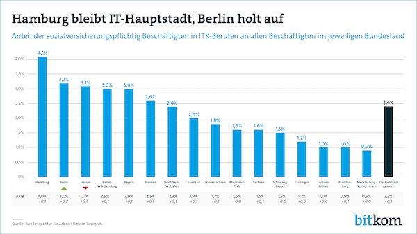Hamburg bleibt Hauptstadt der IT-Experten, doch Berlin holt auf!