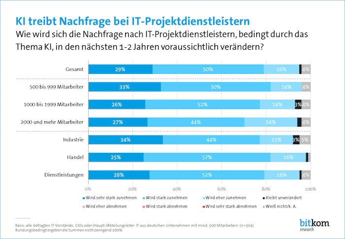 KI treibt Nachfrage bei IT-Projektdienstleistern