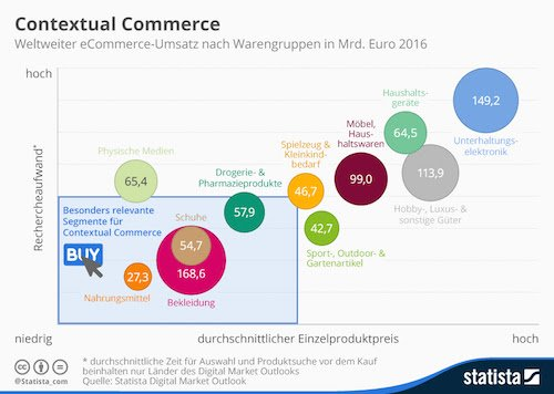 Contextual Commerce