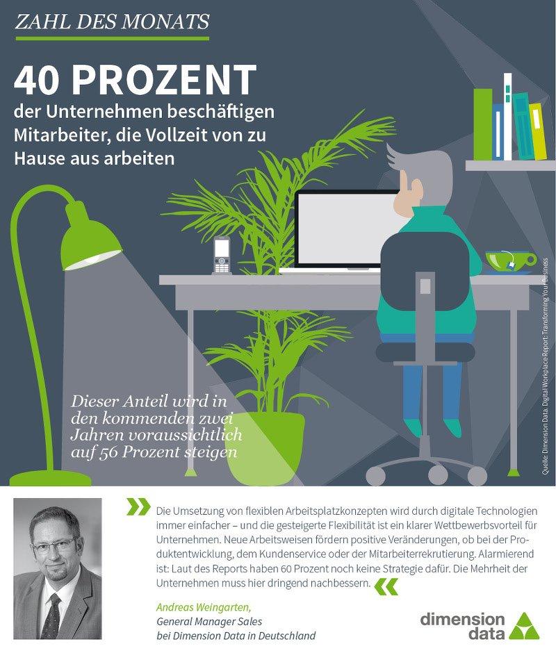 40 prozent der mitarbeiter arbeiten vollzeit von zu hause it. Black Bedroom Furniture Sets. Home Design Ideas