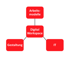 Der Digital Workspace