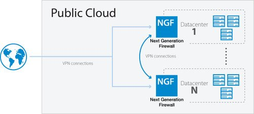 Firewalls in the Cloud