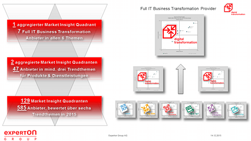 Full IT Business Transformation