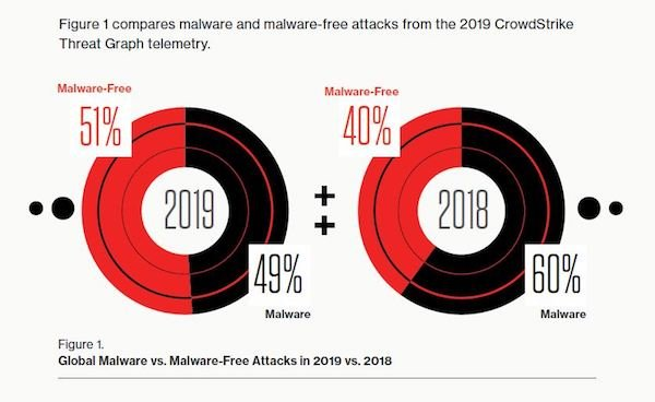 GTR 2020 Global Malware vs. Maleware Free Attacks in