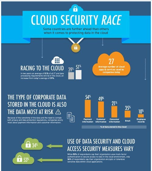 Cloud Security Studie