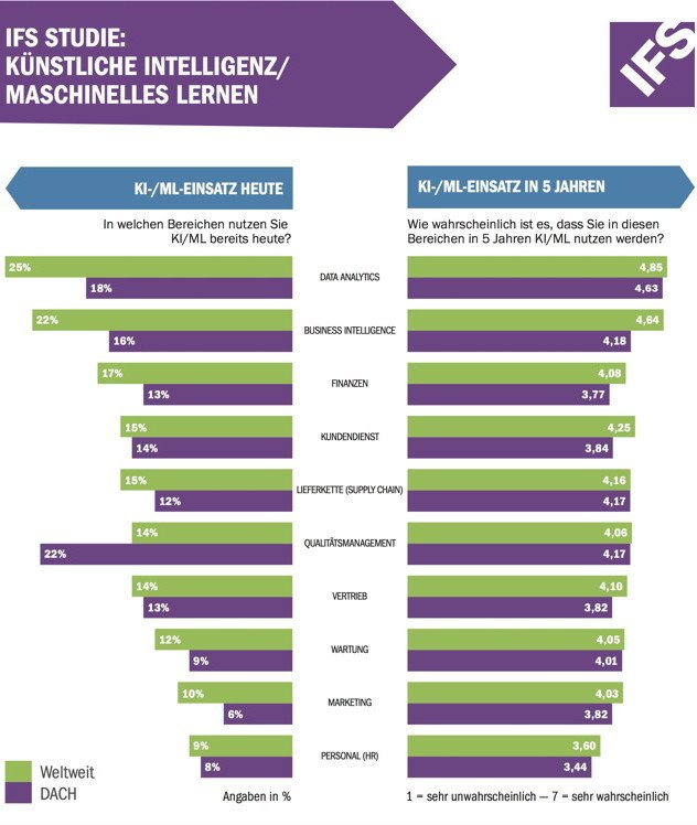IFS Studie: KI/ML
