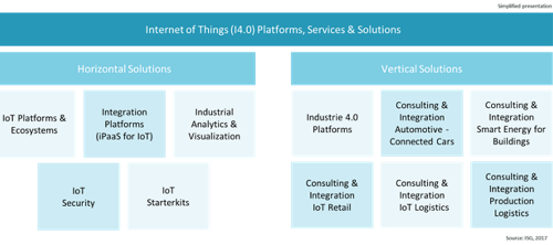 Marktkategorien des Internet of Things (I4.0) – Platforms, Services & Solutions