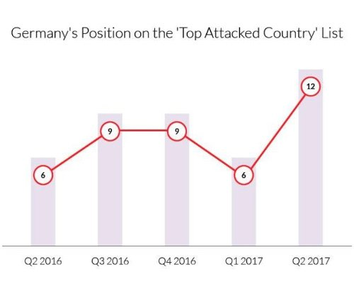 DDoS Attacken in Deutschland in Q2