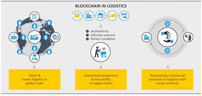 Key blockchain use cases in logistics