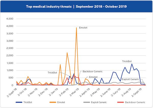 Top Medical Industry Threats